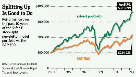 Why Stock Splits Beat The Market – Ivanhoff Capital
