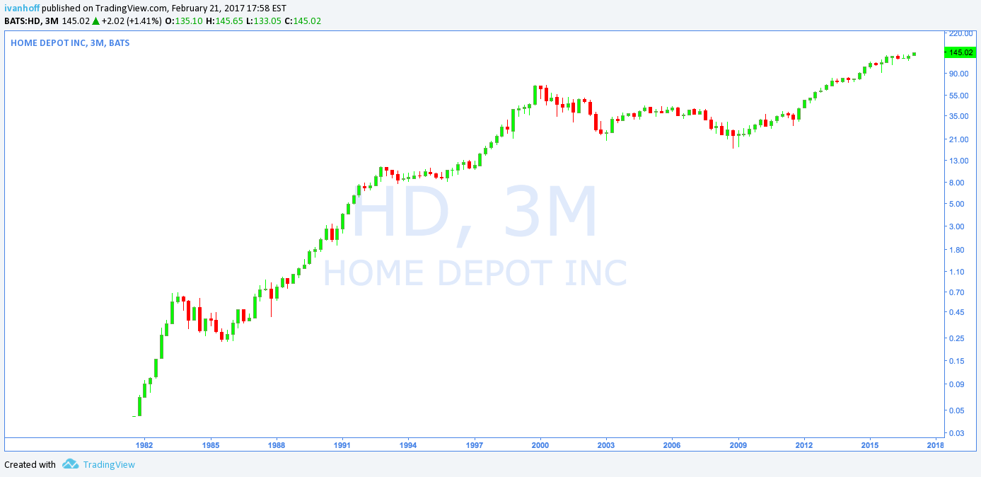 What Is Home Depot Stock Worth Today